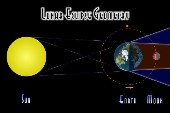 LunarEclipse-Espenak-LEDiagram1