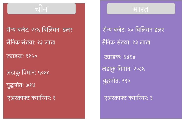 india vs china military strength table